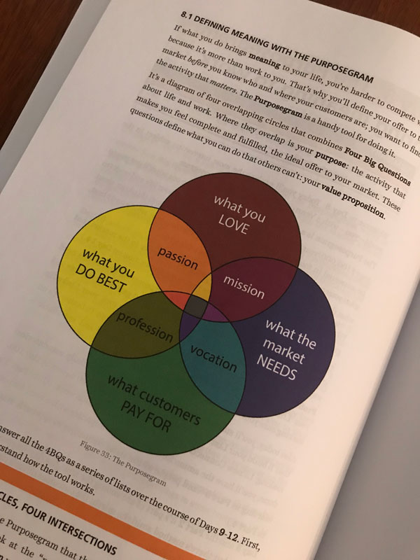 Chris Worth Book Diagram
